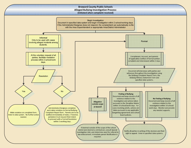 Palm Beach County School District Organizational Chart